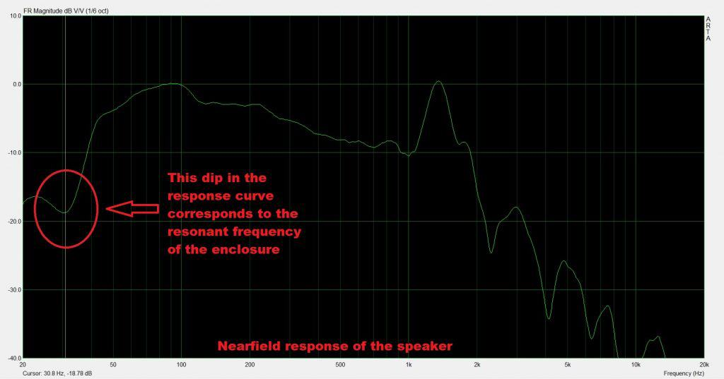 nearfield response of speaker