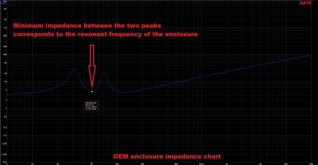 oem enclosure impedance chart
