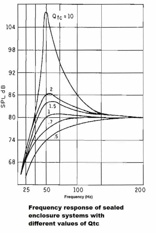 Frequency Counter Theory : What sealed cabinet volume for quot full range speaker