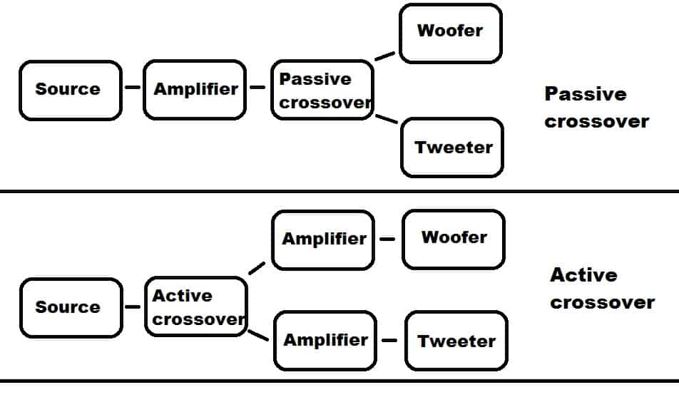 passive crossover network explanation