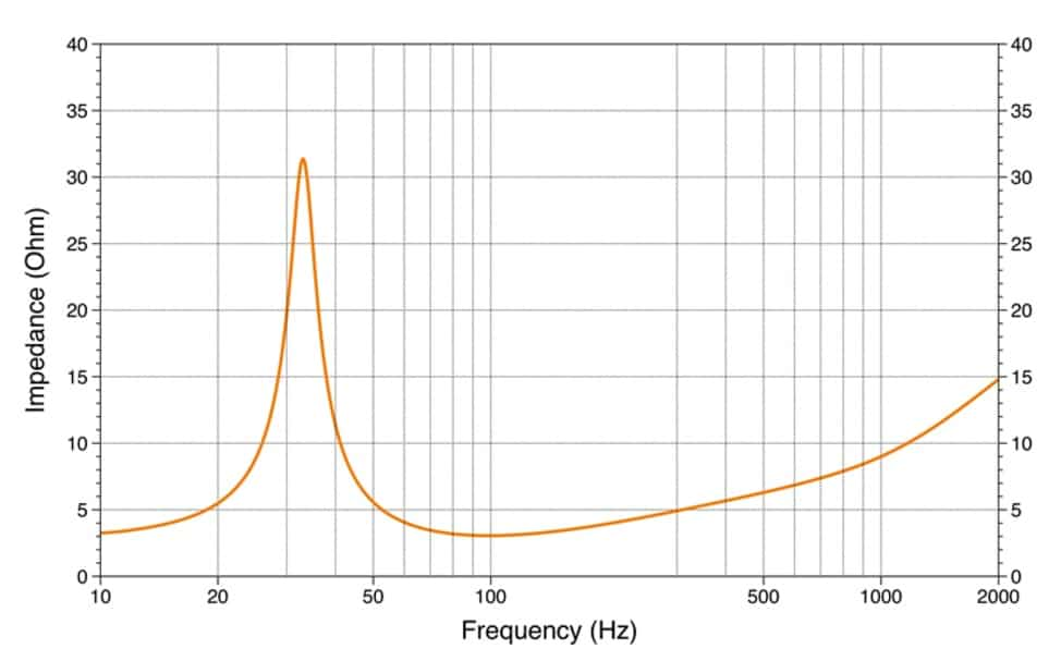 frequency vs impedance
