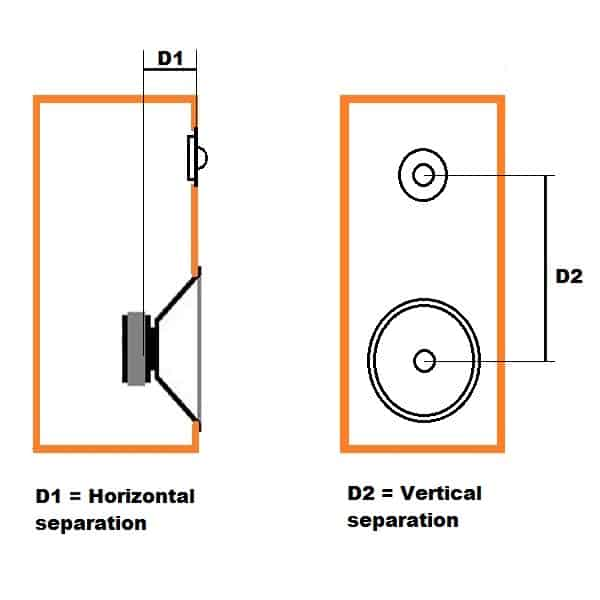horizontal vertical separation