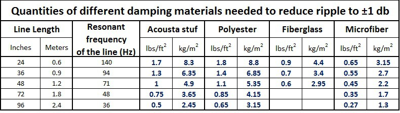 damping material quantities transmission line