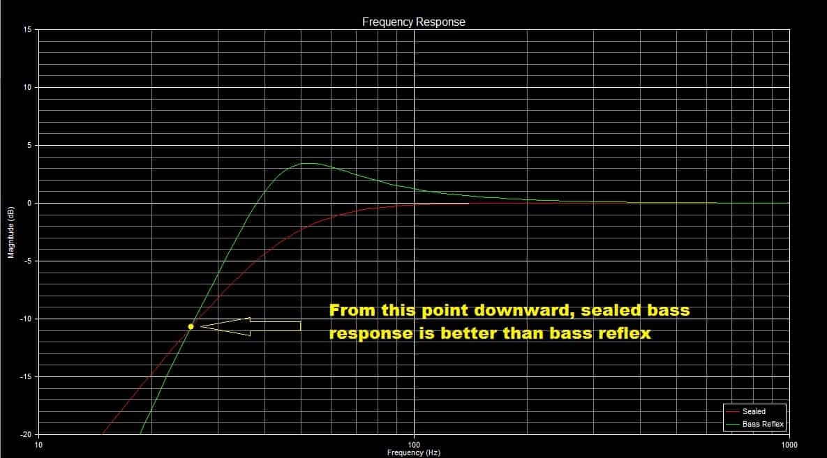sealed vs bass reflex frequency response