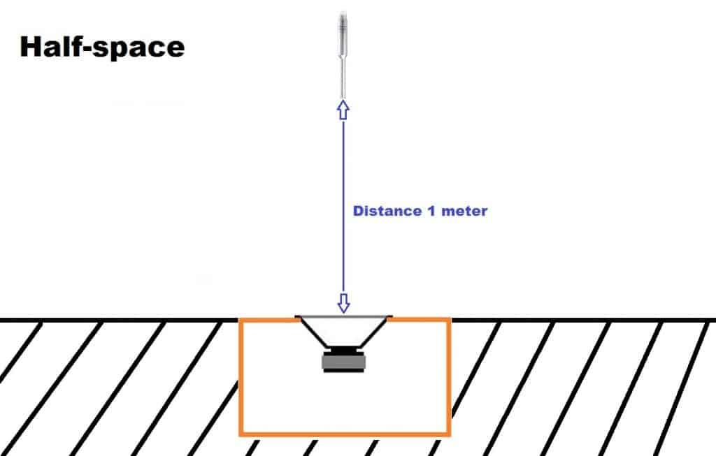 half space measurement