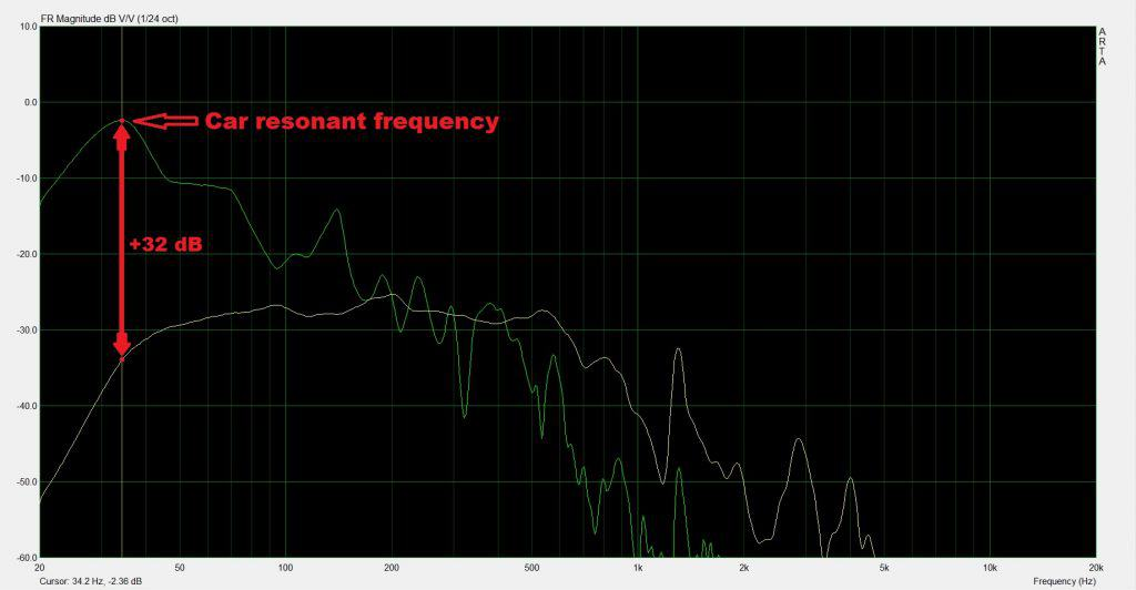 how to find the resonant frequency of your car