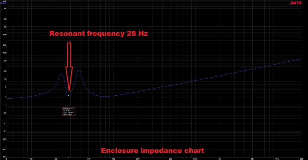 high output subwoofer enclosure impedance chart