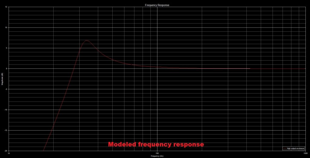 high output subwoofer enclosure modeled frequency response