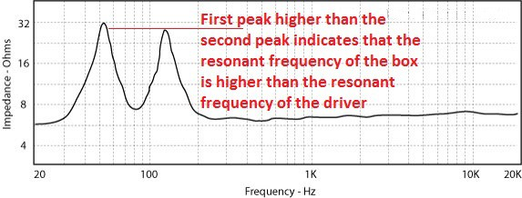 impedance bass reflex first peak higher