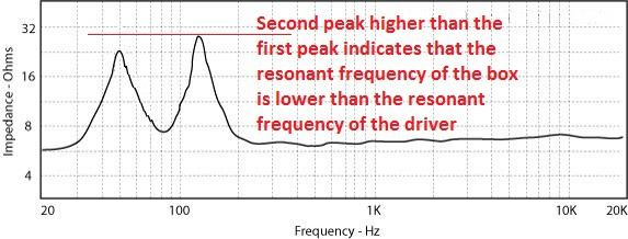 impedance bass reflex 2nd peak higher