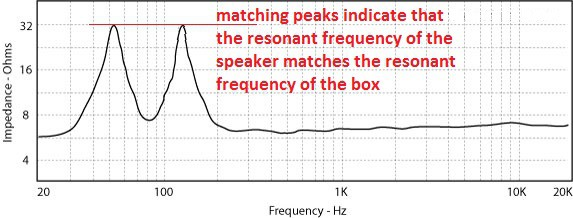 impedance bass reflex matching peak equal