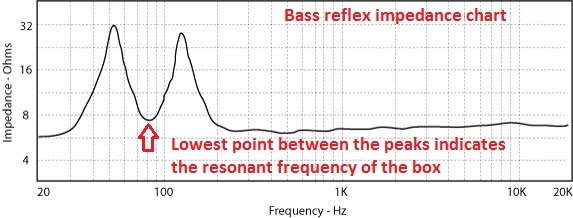 bass reflex impedance chart
