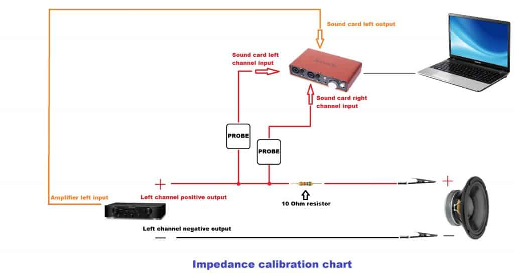 soundeasy impedance measurement calibration