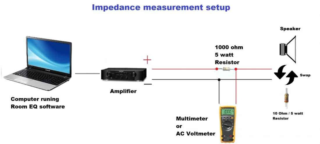 loudspeaker impedance measurement