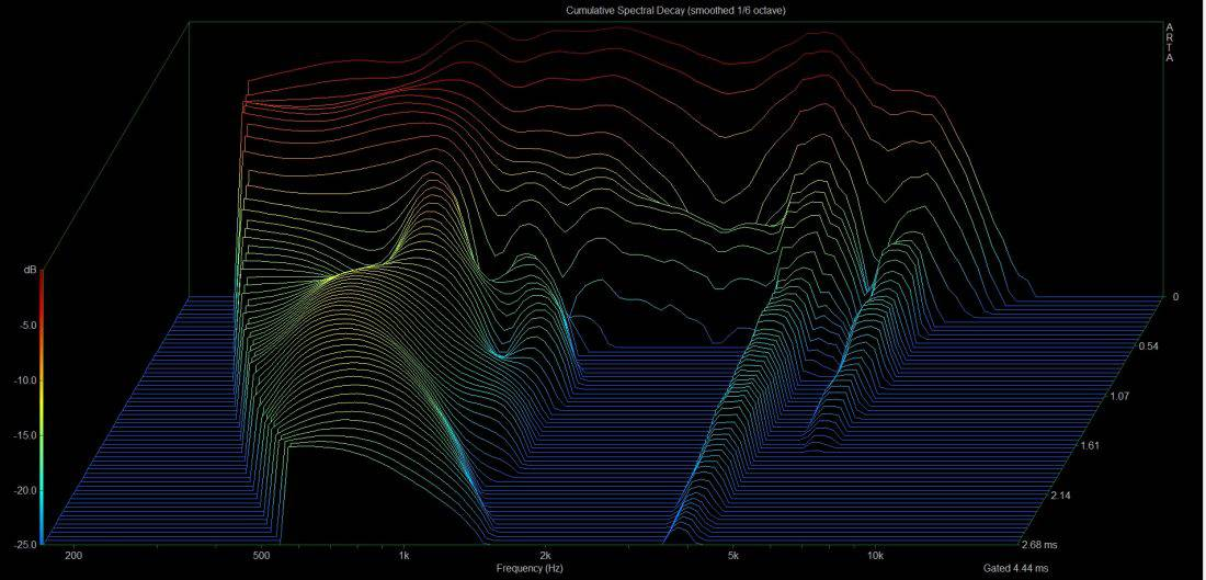 mid bass csd plot