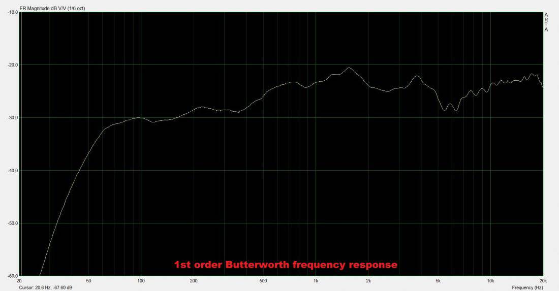 1st order butterworth frequency response