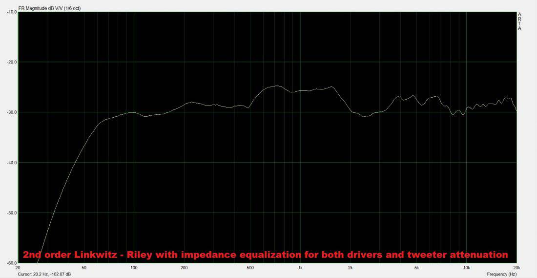 frequency response with tweeter attenuation