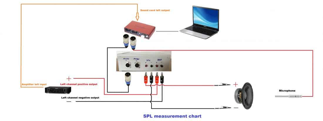 soundeasy box SPL measurement