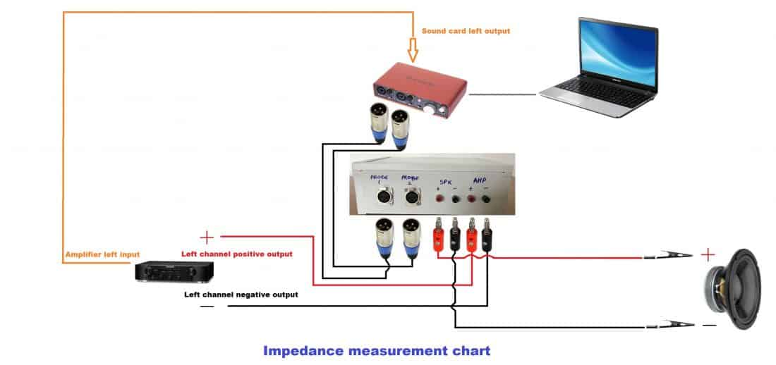 soundeasy box impedance measurement