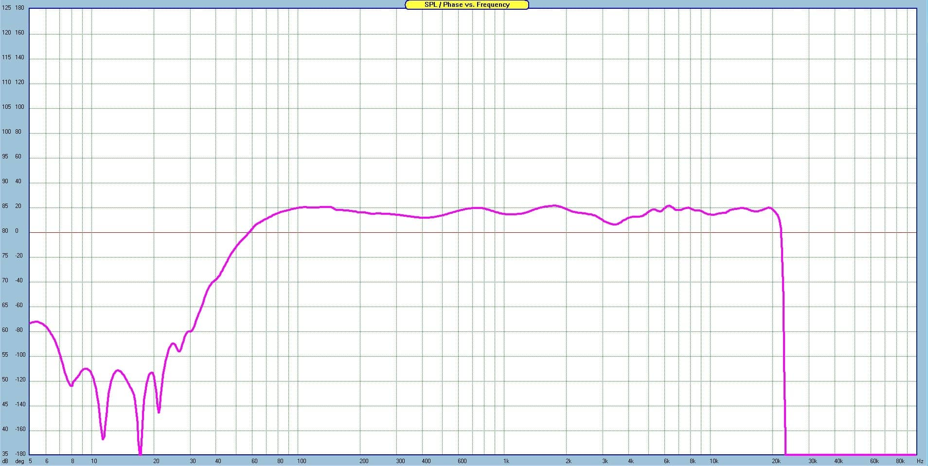 Frequency Response Expensive Filter