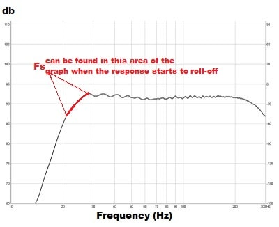 thiele small fs resonant frequency
