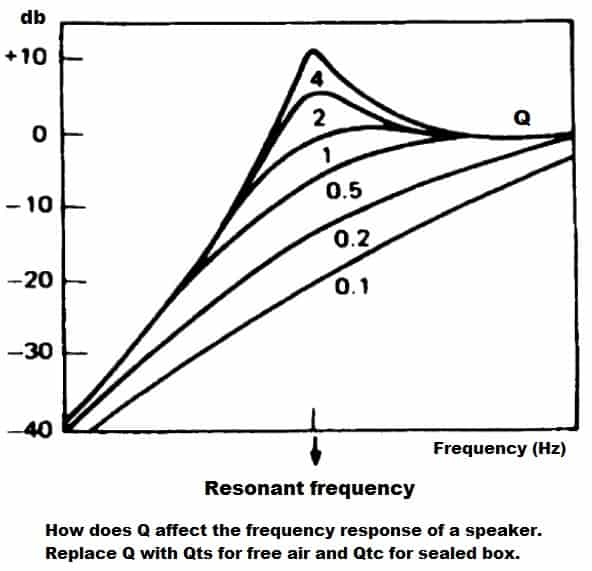 thiele small q resonant frequency