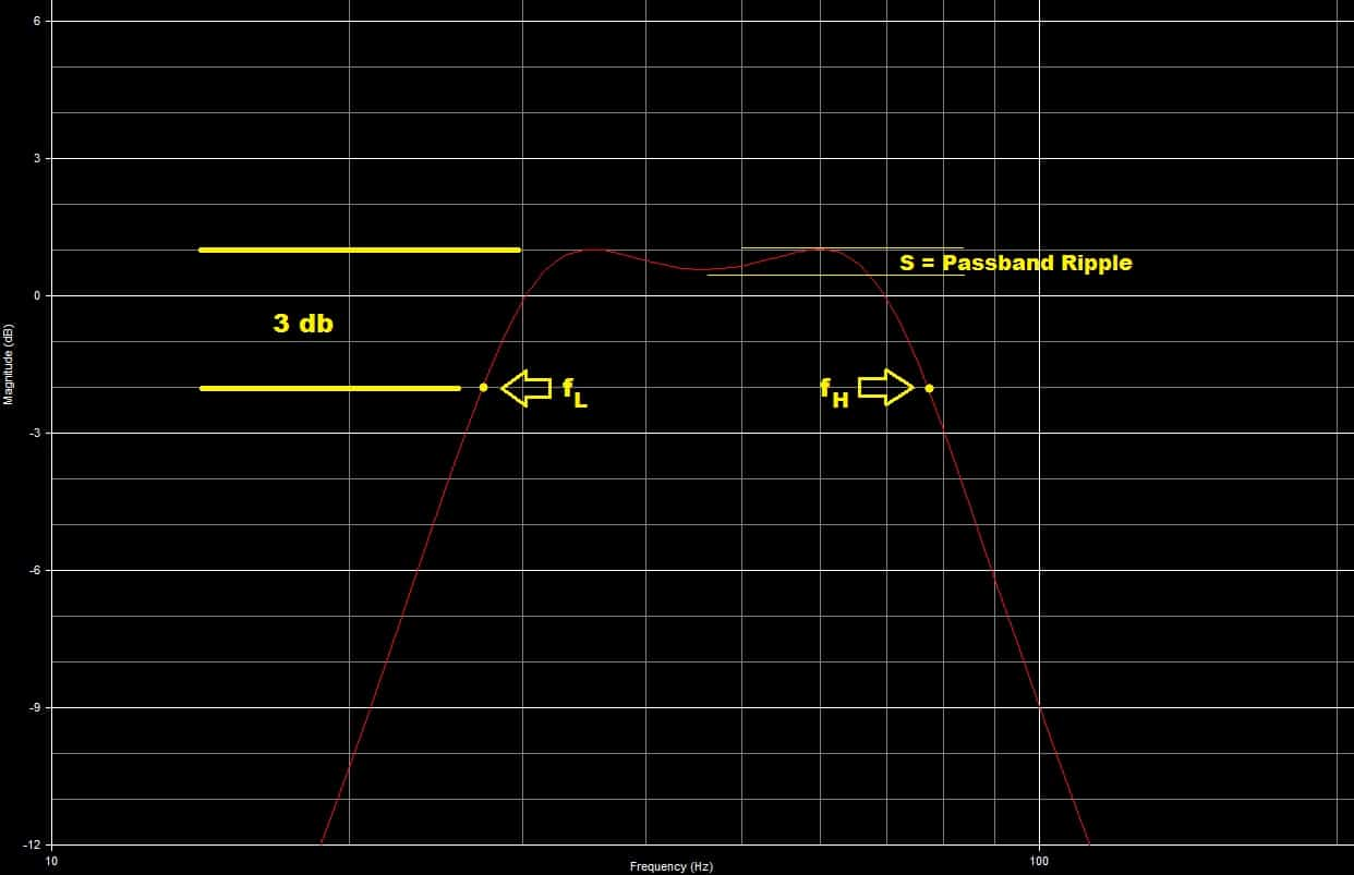 4th order bandpass frequency response