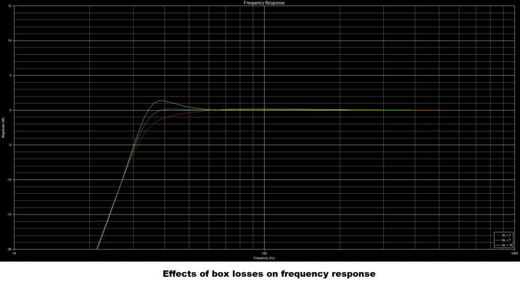 effects of box losses bass reflex alignments