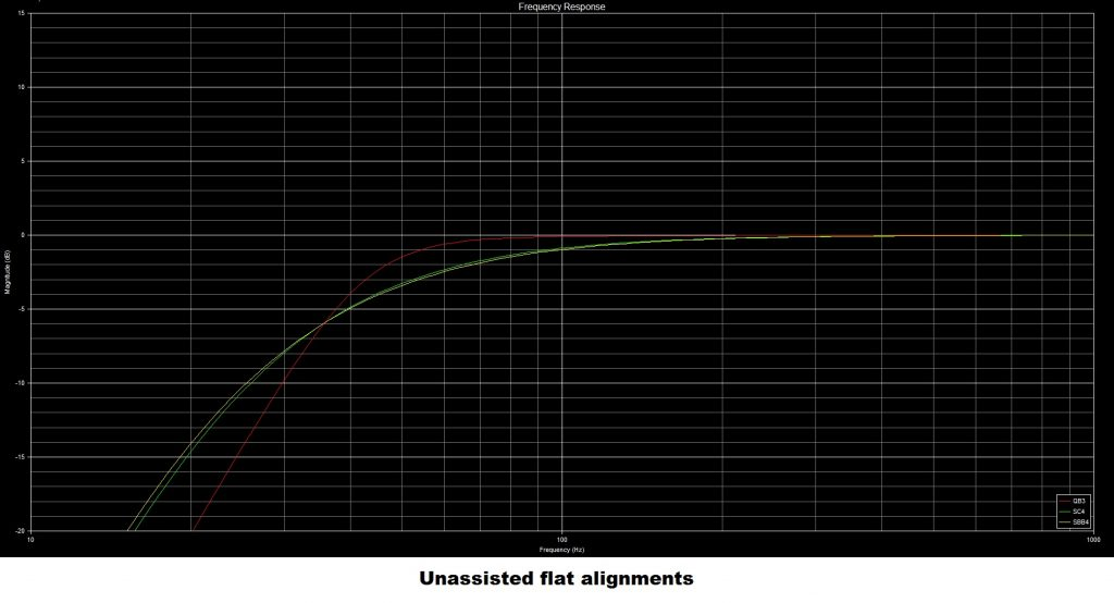 unassisted flat bass reflex alignments