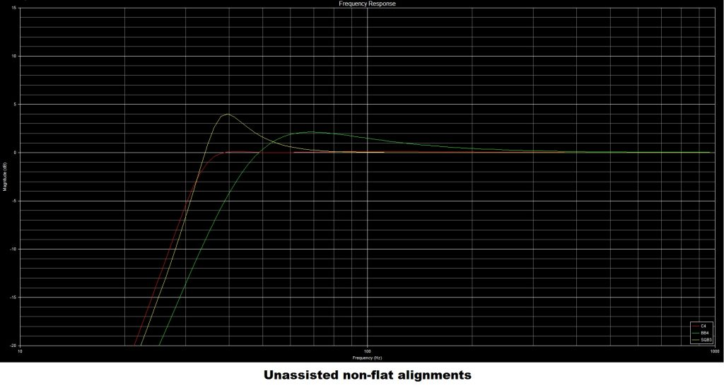 unassisted non flat bass reflex alignments