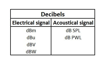 how to measure decibels dbu decibel