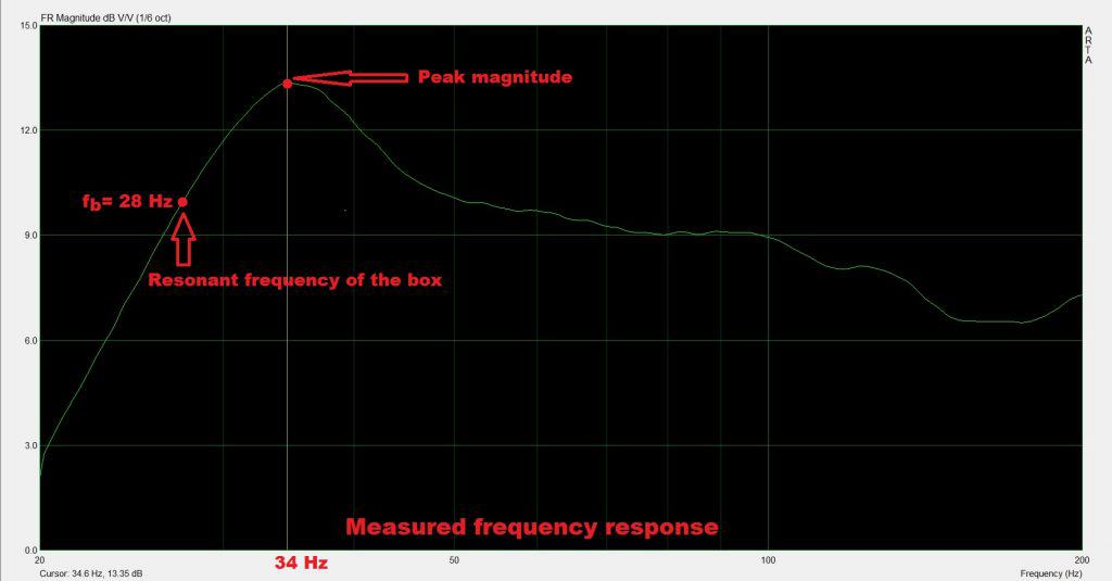 high output subwoofer enclosure frequency response