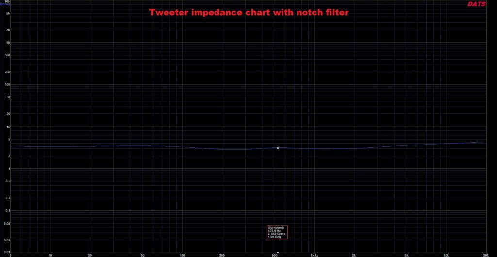impedance chart notch filter