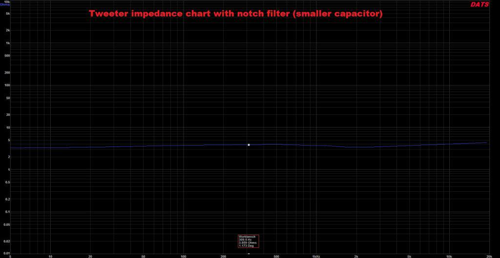 impedance chart notch filter smaller capacitor