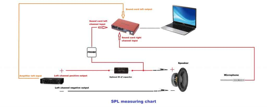 SPL measurement chart